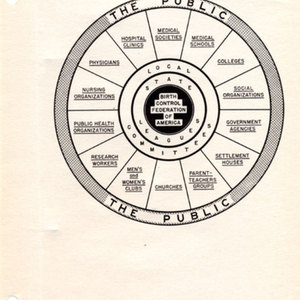 """Who Uses the Services of the Birth Control Federation of America, Inc.?"""" from Catalogue of Services, 1941"""""""
